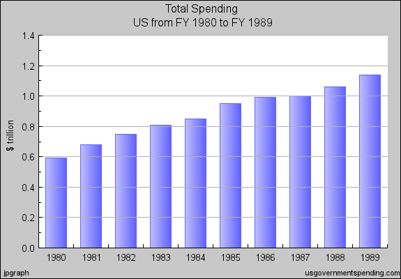 reagan-spending